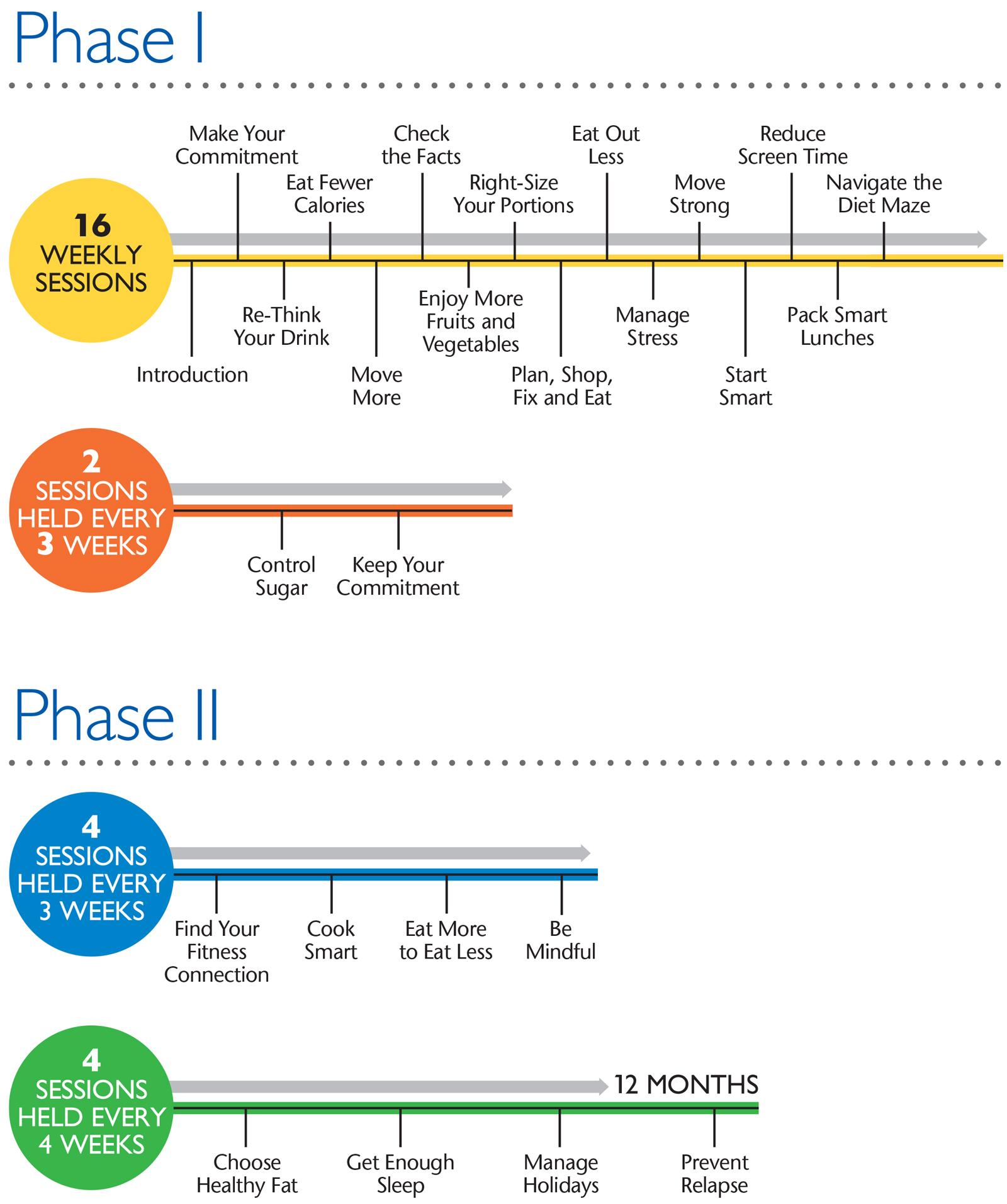 Prevent Diabetes Timeline