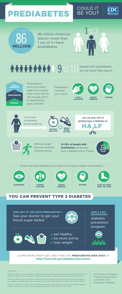 Prediabetes Graphic from the CDC