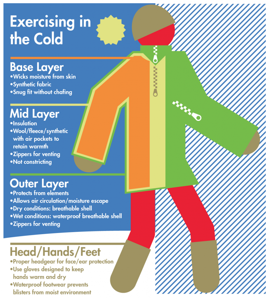 Infographic depicting how to layer clothing to stay warm while exercising